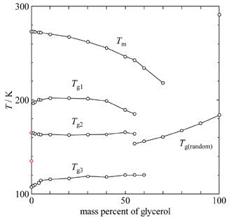 """二成分系の""""非平衡相図""""をつくる−グリセロール/水における複数のガラス転移−"""