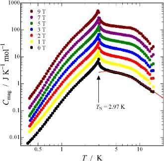 分子磁性体 DOT•+·GaIIICl4− の熱容量と磁気相転移