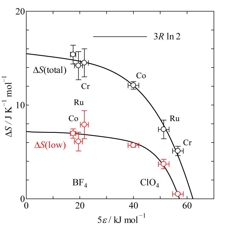 秩序−無秩序型相転移における水素結合ネットワークの役割[M(NH3)6](BF4)3 および [M(NH3)6](ClO4)3(M = Cr, Co, Ru)の場合